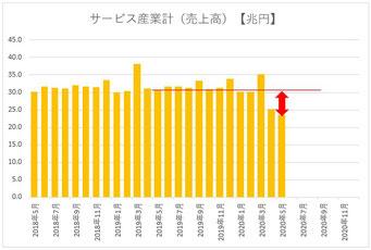 サービス産業売上高(2018.5月~)