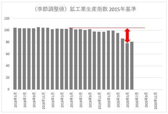 鉱工業生産指数(2018.5月~)