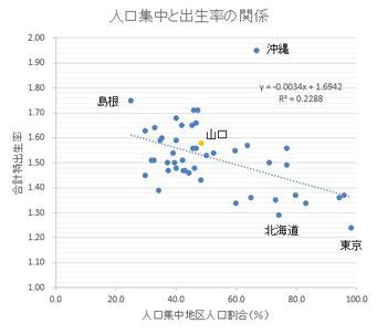 都道府県別人口集中地区人口%と合計特出生率