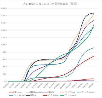 新型コロナ関連死(G7他:人口100万人当り)