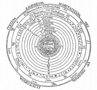 天動説の宇宙