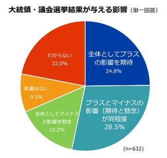 在米日系企業633社へのクイックアンケート調査(ジェトロ、2020年1月14日発表)