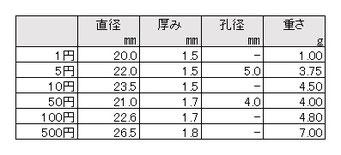 日本の硬貨のスペック