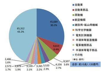 2017年日本から米国への輸出額内訳