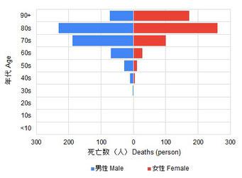 2021年6月の4週の新型コロナ感染症関連死者