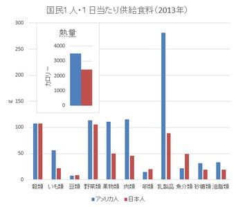 日米比較(ともに2013年のデータ)