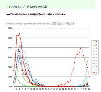インフルエンザ 過去10年との比較(国立感染症研究所のWebサイトより)