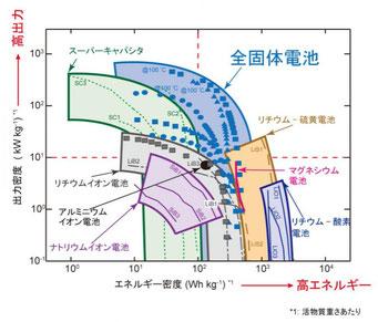 全固体電池 https://motor-fan.jp