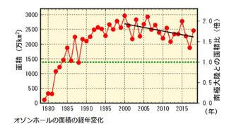 オゾンホールの面積経年変化
