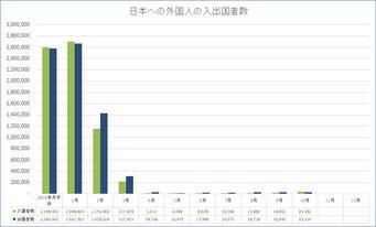 2020年の外国人の入出国者数の月別推移