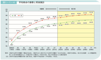日本人の平均寿命の推移(2017高齢化白書)