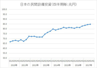日本の民間設備投資【季節調整済の年率換算値】