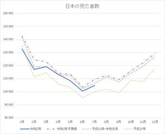 日本の死亡者数(2020年7月まで)
