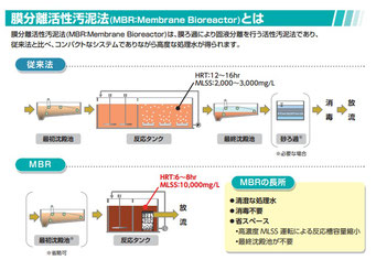 膜分離活性汚泥法(MBR)
