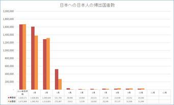 2020年の日本人の帰国出国者数の月別推移