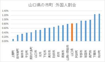 山口県の市町 外国人割合
