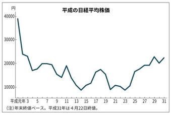 平成の日経平均株価推移