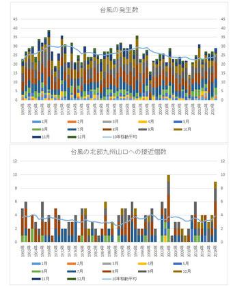 台風の発生個数と北部九州山口への接近個数