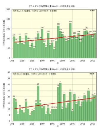 ゲリラ豪雨の発生は増えている(気象庁ウェブサイト)