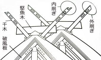 千木(男神・女神)