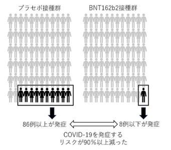 コロナワクチンの治験