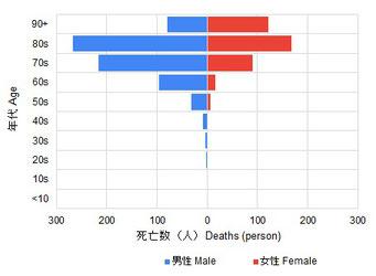 2020年8月末までの新型コロナ感染症関連死者