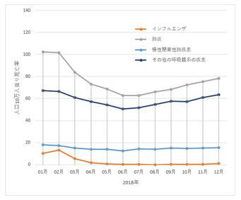 呼吸器系疾患死亡率(2018年)