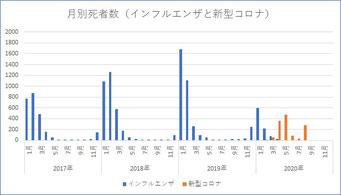 日本の死者数(インフルエンザvs新型コロナ)