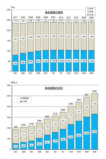 日本の森林面積・森林蓄積の推移(林野庁)