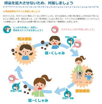 RSウイルス感染症の対策