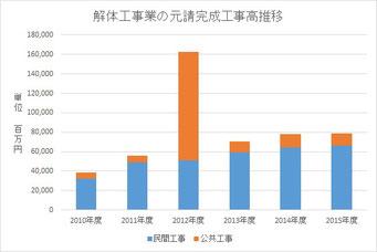 解体工事業の元請完成工事高推移(2010年度~)