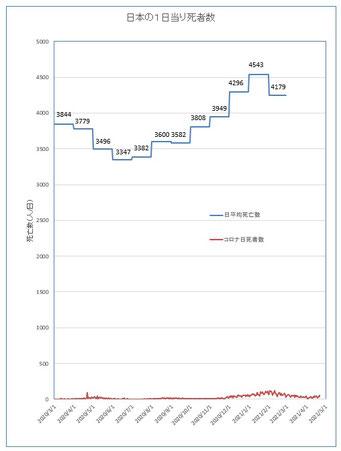 コロナ関連死と月平均死者数