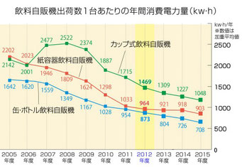 日本自動販売システム機械工業会のウェブサイトより