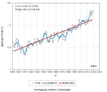 全球海水温の推移