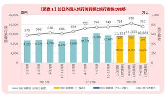 訪日観光客消費額と旅行客数(観光庁Webサイト)