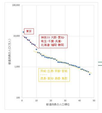 都道府県人口と順位(ジップの法則)