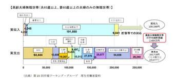 年金2000万円問題の素になった図