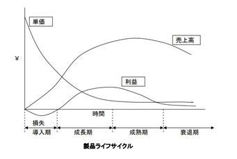 製品ライフサイクル曲線