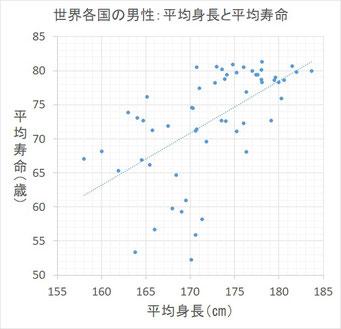平均身長と平均寿命の関係