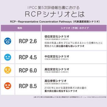 IPCC第5次報告書 RCPシナリオ