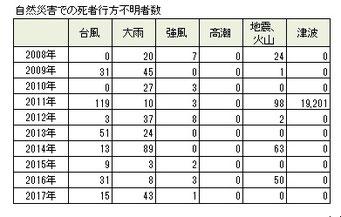 過去10年の自然災害での死者行方不明者数