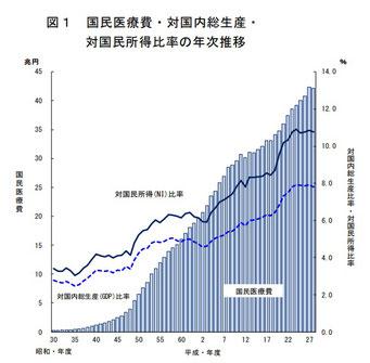 国民医療費の推移(厚生労働省のWebサイト)