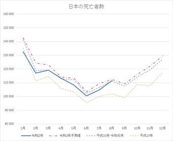 日本の死亡者数(2020年8月まで)
