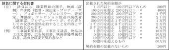 印紙税(2号文書)