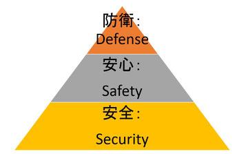 安全と安心と防衛の関係