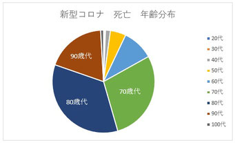 新型コロナ関連死年齢別(東京都)