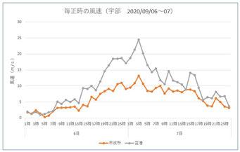 宇部市の風速推移(2020.09.06~07)