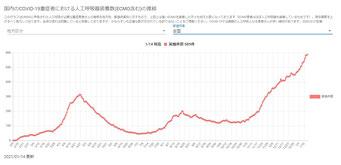 国内のCOVID-19重症者における人工呼吸器装着数(ECMO含む)の推移