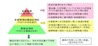 水道水質基準の概要(厚労省ウェブサイト)
