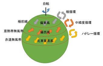 地球大気の循環